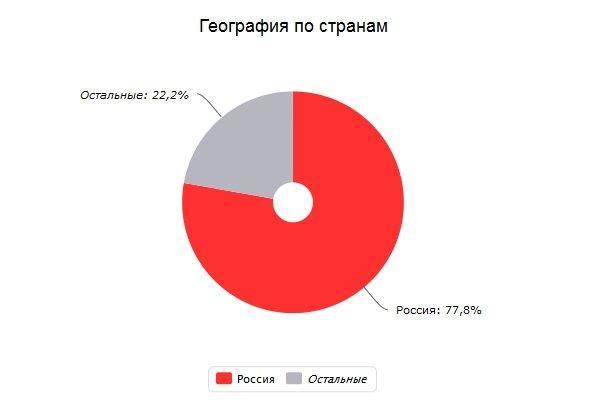 Яндекс.Метрика www.v-interere.ru (v-interere.ru) - посетители по странам мира - Mozilla Firefox.jpg